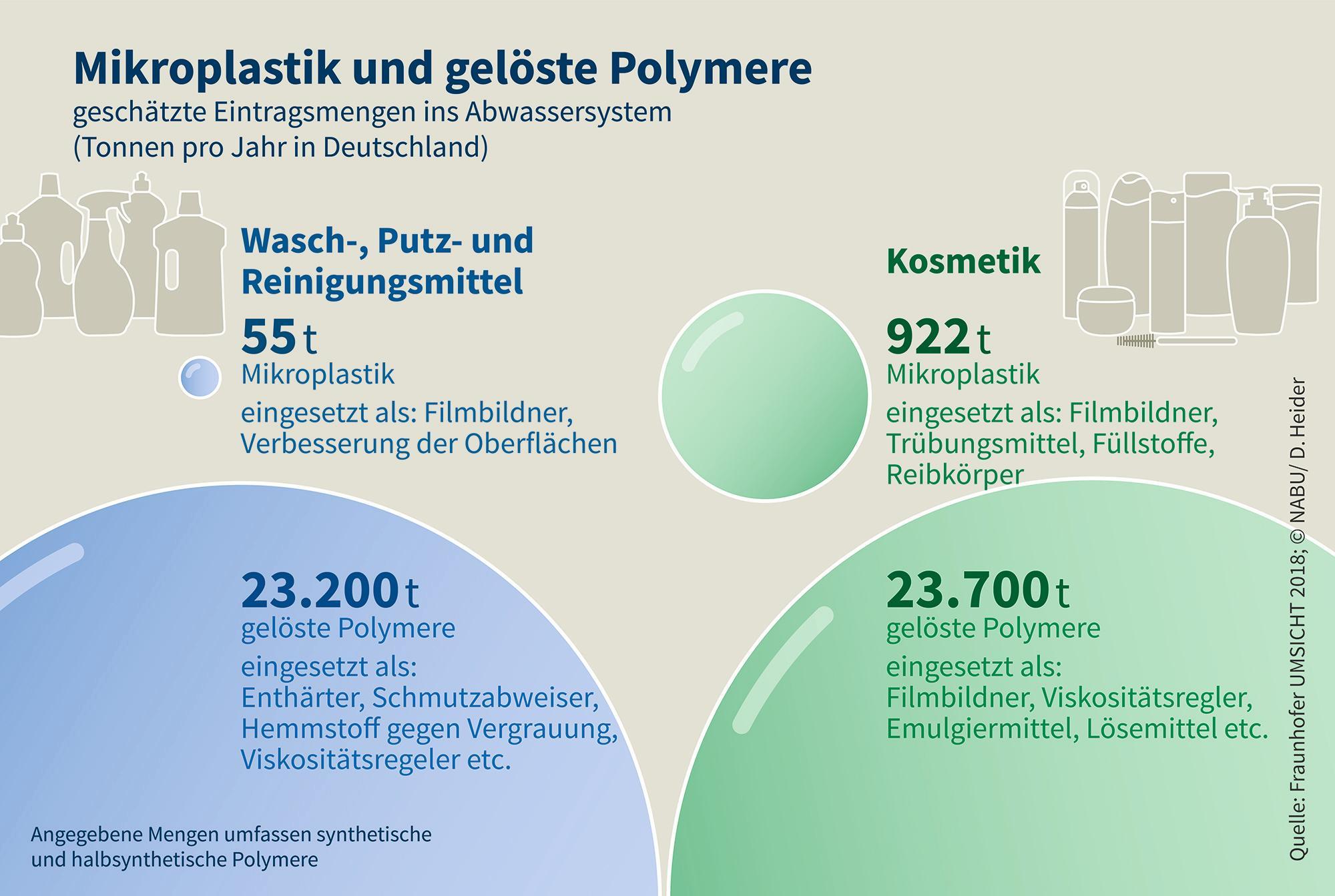 48000 Tonnen Mikroplastik und gelöste Polymere gelangen ins Meer
